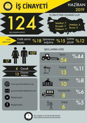 Haziran ayında 124 işçi yaşamını yitirdi