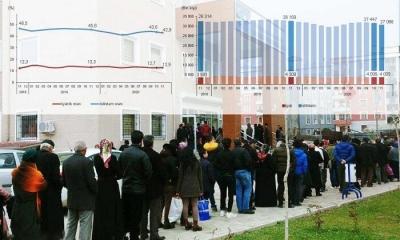 İşsizlik verileri açıklandı